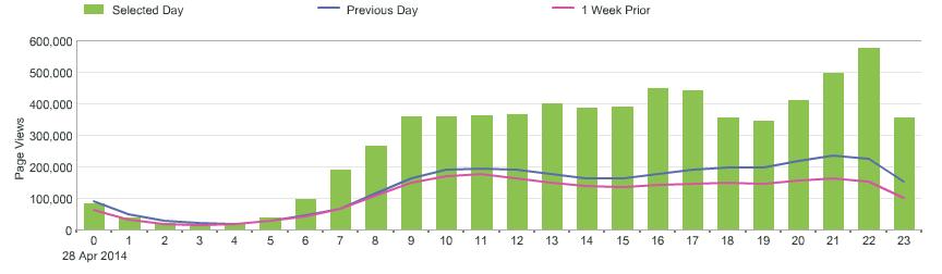 Website traffic volumes 28 April 2014