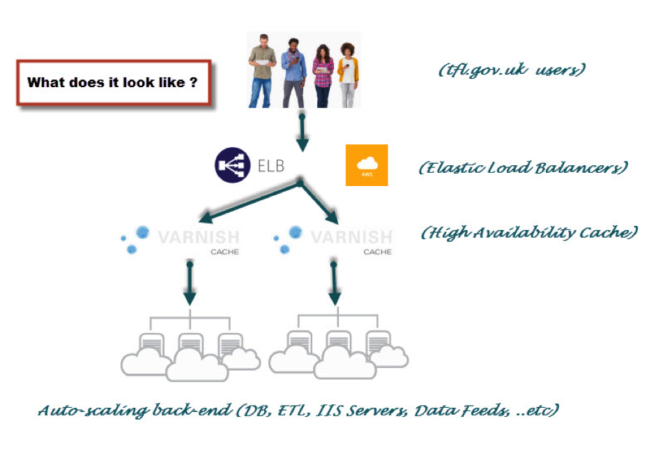 Auto-scaling allows us to increase or decrease the number of virtual servers to provide scalable cloud computing.