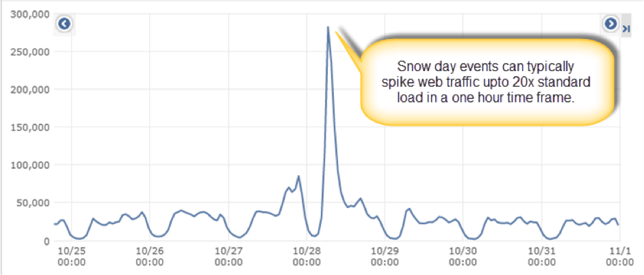 Events such as adverse weather or strikes can lead to huge spikes in web traffic