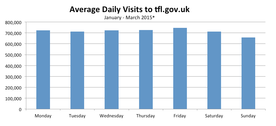 Average Daily Visits