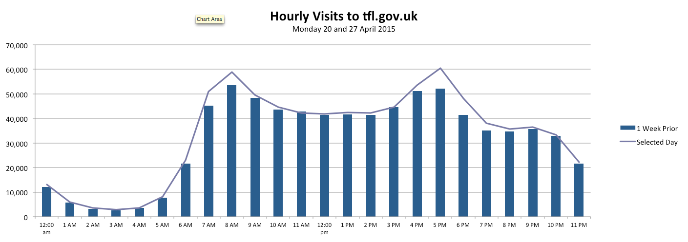 Hourly visits to the site